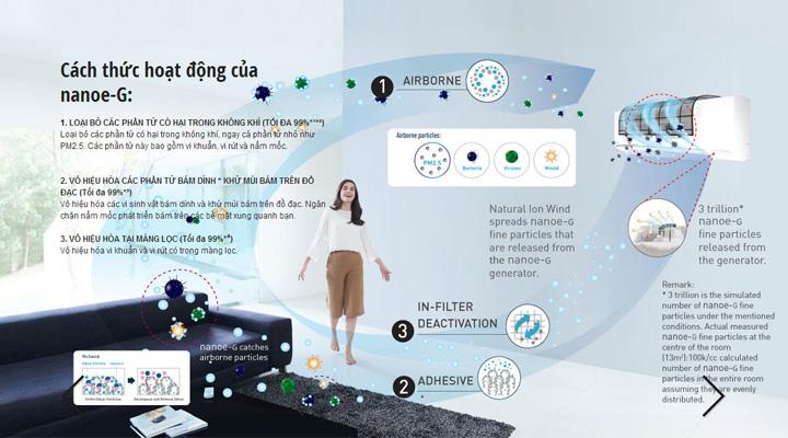 Cách thức hoạt động của công nghệ Nanoe-G