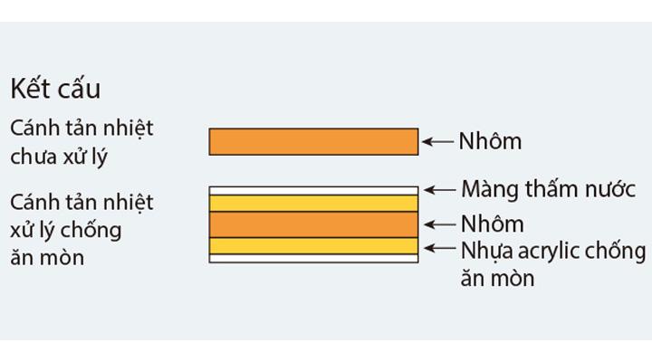 Cánh tản nhiệt được xử lý chống ăn mòn