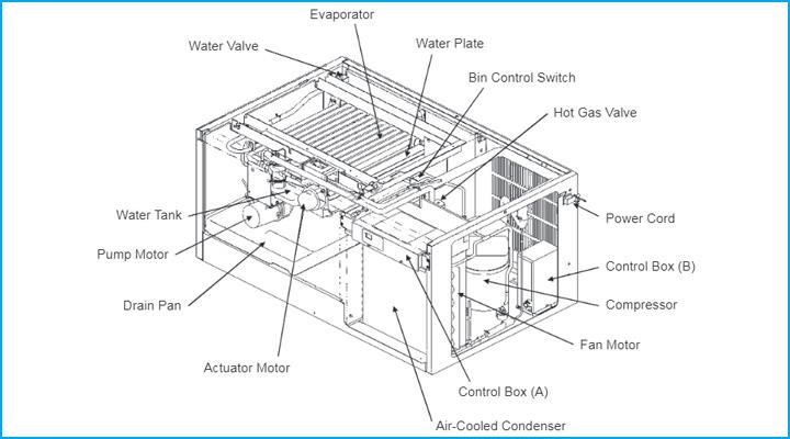 Hệ thống làm lạnh hiện đại và an toàn của máy làm đá viên IM-240DNE
