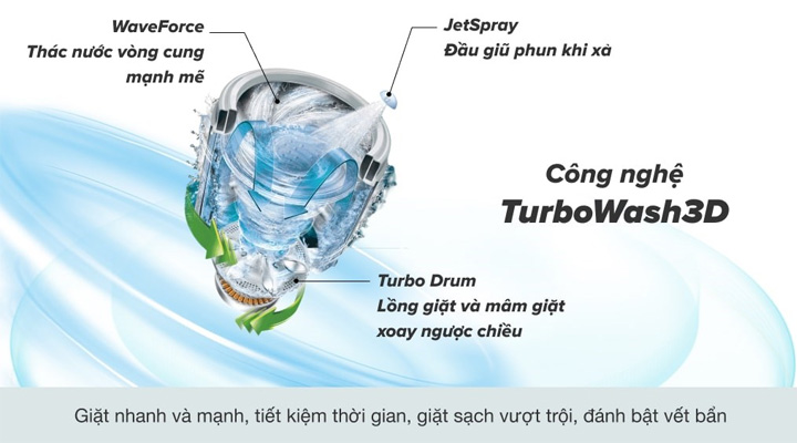Máy giặt LG Inverter TH2111SSAL trang bị công nghệ giặt nhanh sạch TurboWash3D