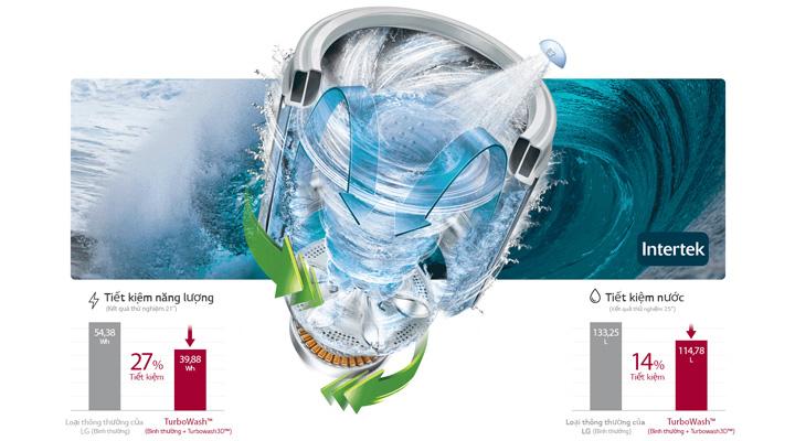 Máy giặt LG Inverter TH2112SSAV trang bị công nghệ giặt TurboWash3D