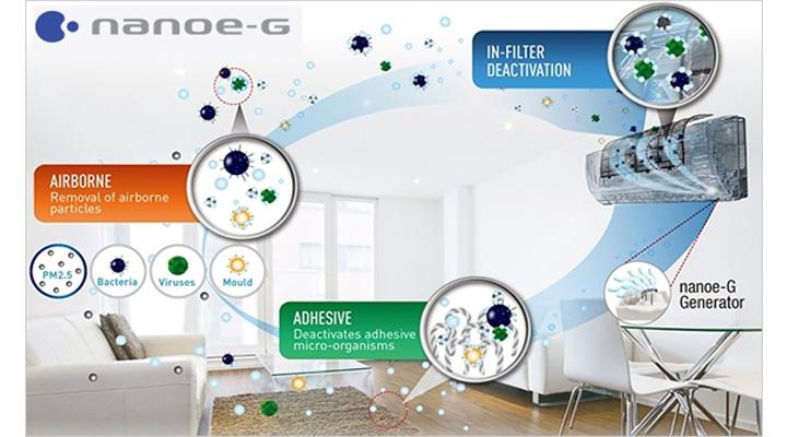 Hệ thống lọc khí Nanoe-G cho bầu không khí trong lành và sạch khuẩn