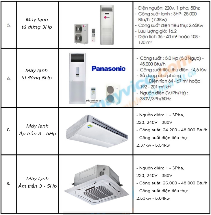 Cho thuê máy lạnh 3 - 5Hp