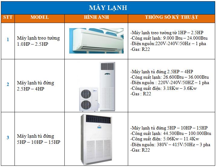 Dịch vụ cho thuê máy lạnh đang gây sốt tại Tp.HCM