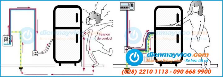 Hướng dẫn sử dụng, điều chỉnh tủ đông Berjaya